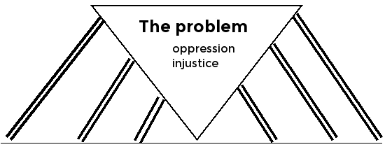 Pillars of power diagram: a triangle is supported by six columns,. The triangle is labelled 'The problem: oppression, injustice""