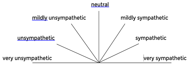 A social speedometer diagram. A semi-circle with the following markers: very sympathetic, sympathetic, mildly sympathetic, neutral, mildly unsympathetic, unsympathetic, very unsympathetic