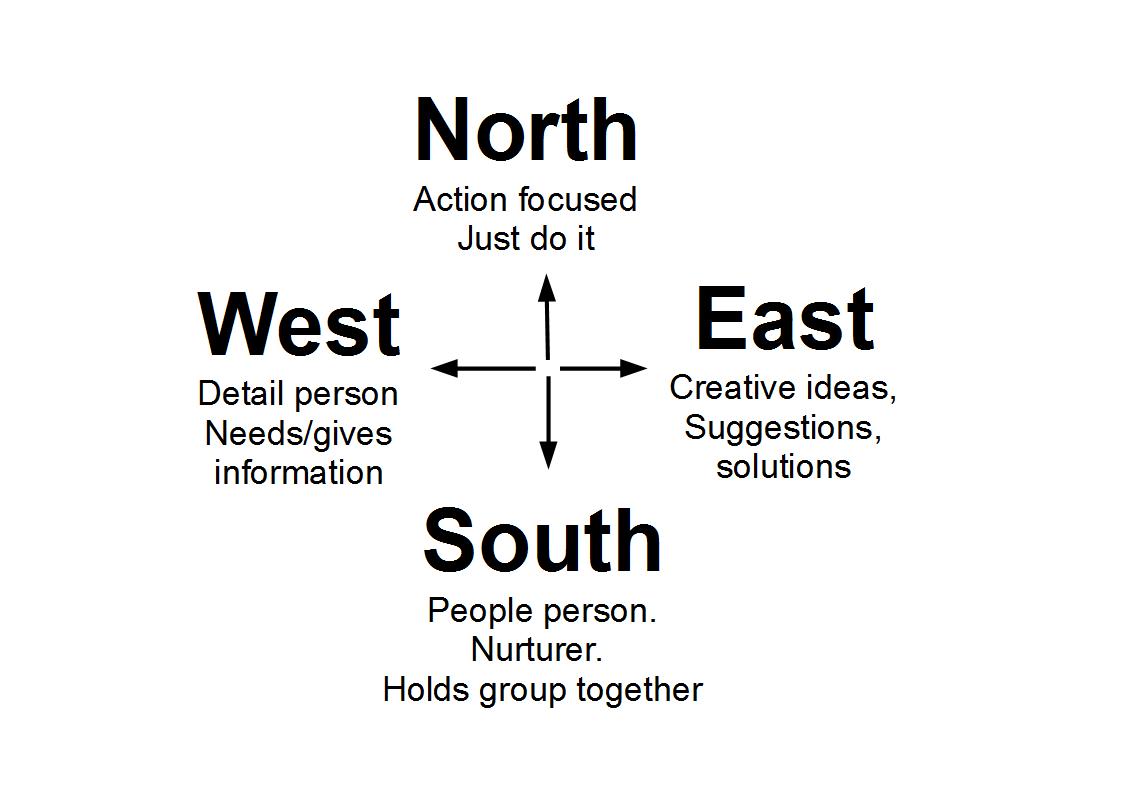 workinggroups_compasspoints